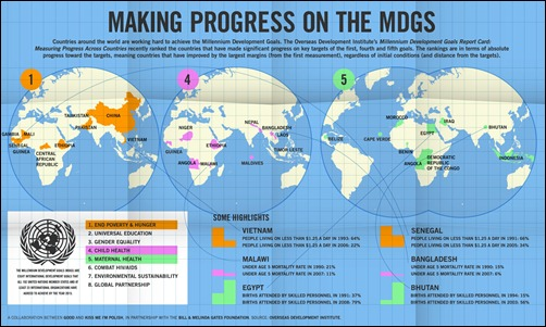 which-countries-are-making-the-most-progress-on-the-millenium-development-goals