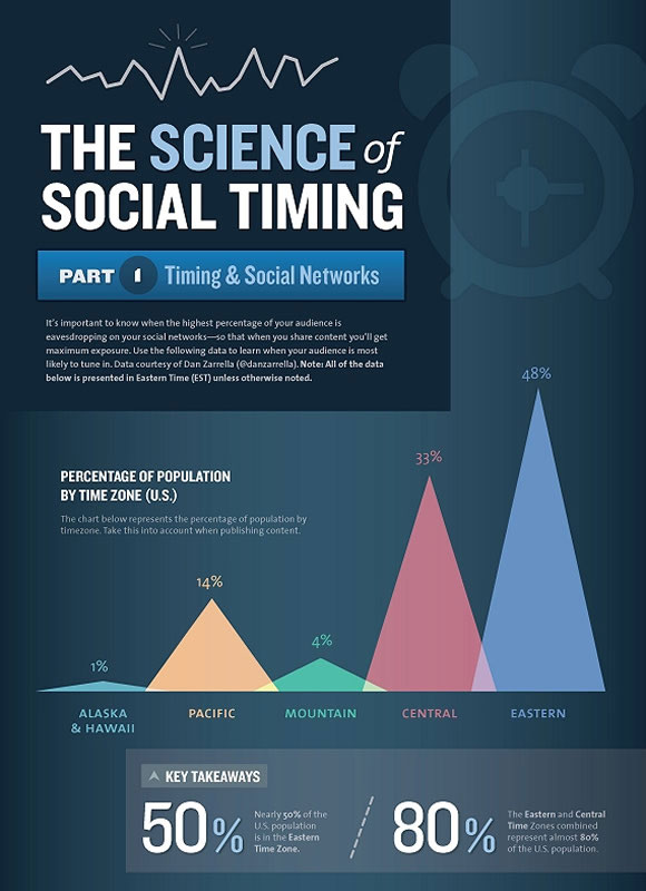 The Science of Social Timing: Social Networks