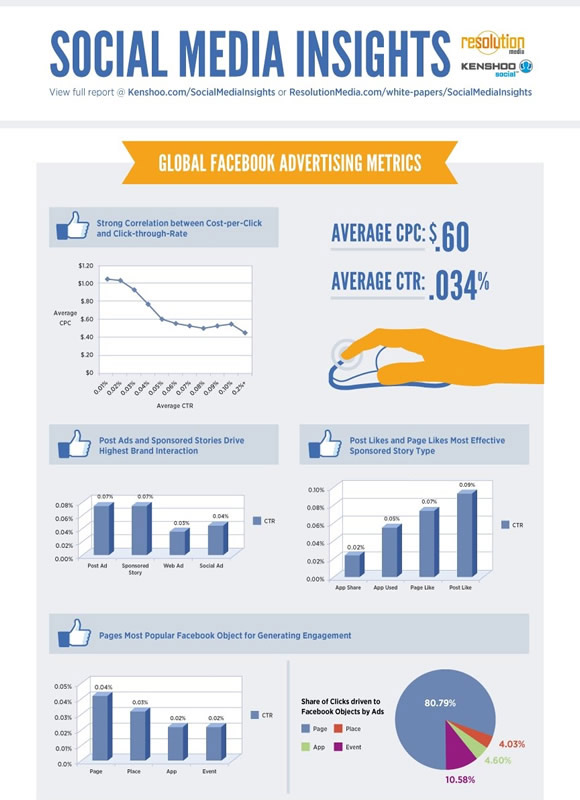 Insights Into Facebook Ad Metric