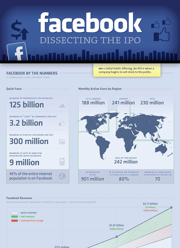 Facebook: Dissecting The IPO