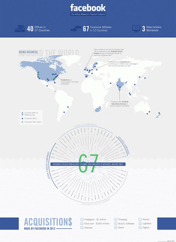 Facebook's Worldwide Expansion