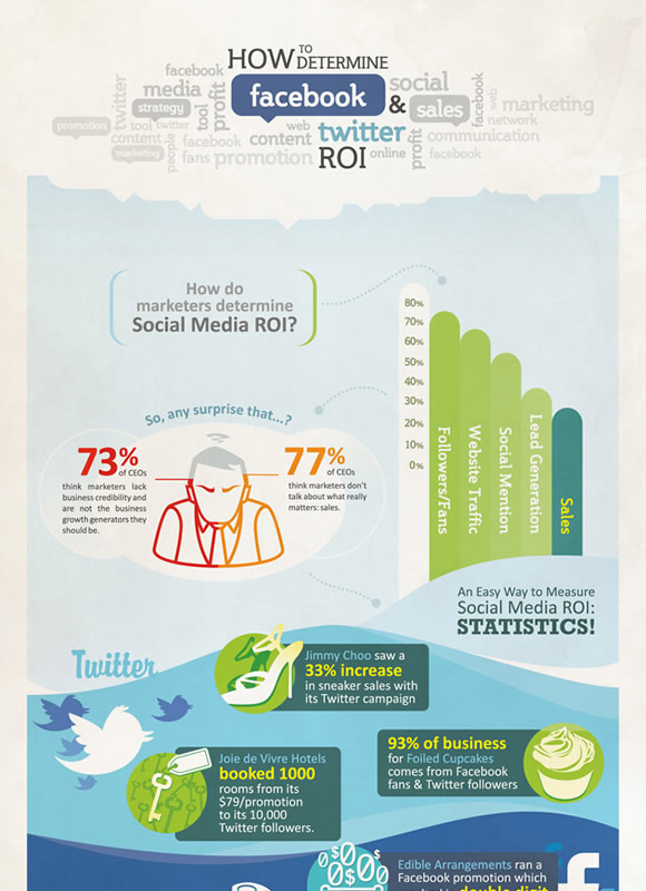 How to Determine Twitter & Facebook ROI