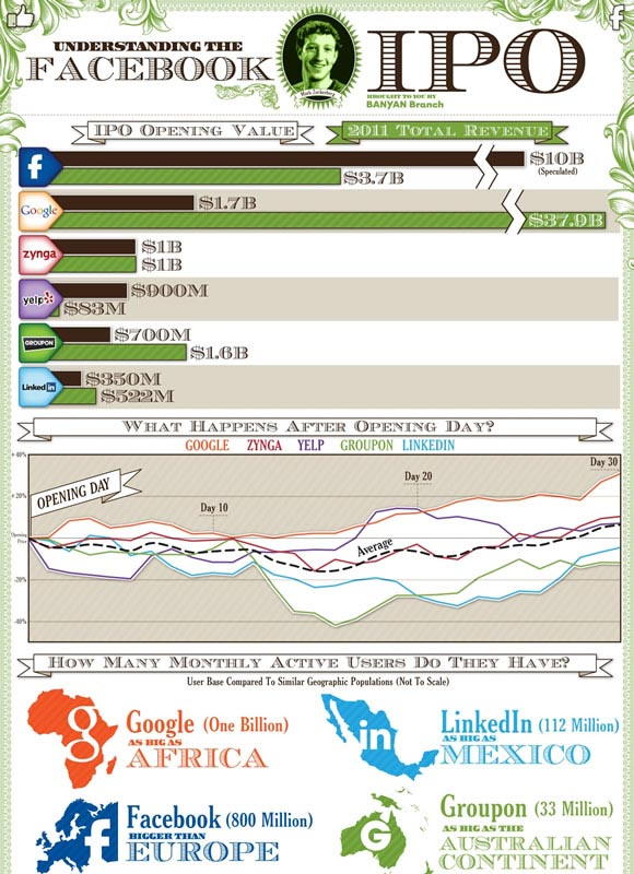 Understanding the Facebook IPO