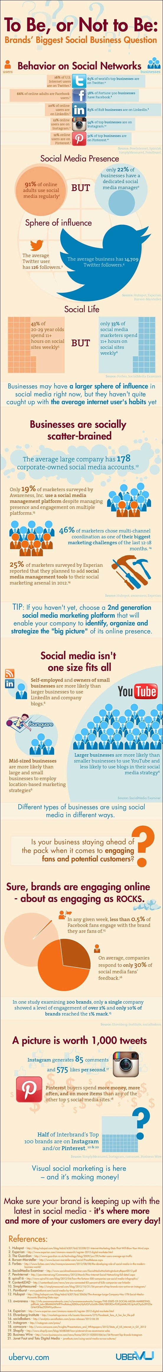 brands-are-still-failing-to-engage-with-customers-in-social-media