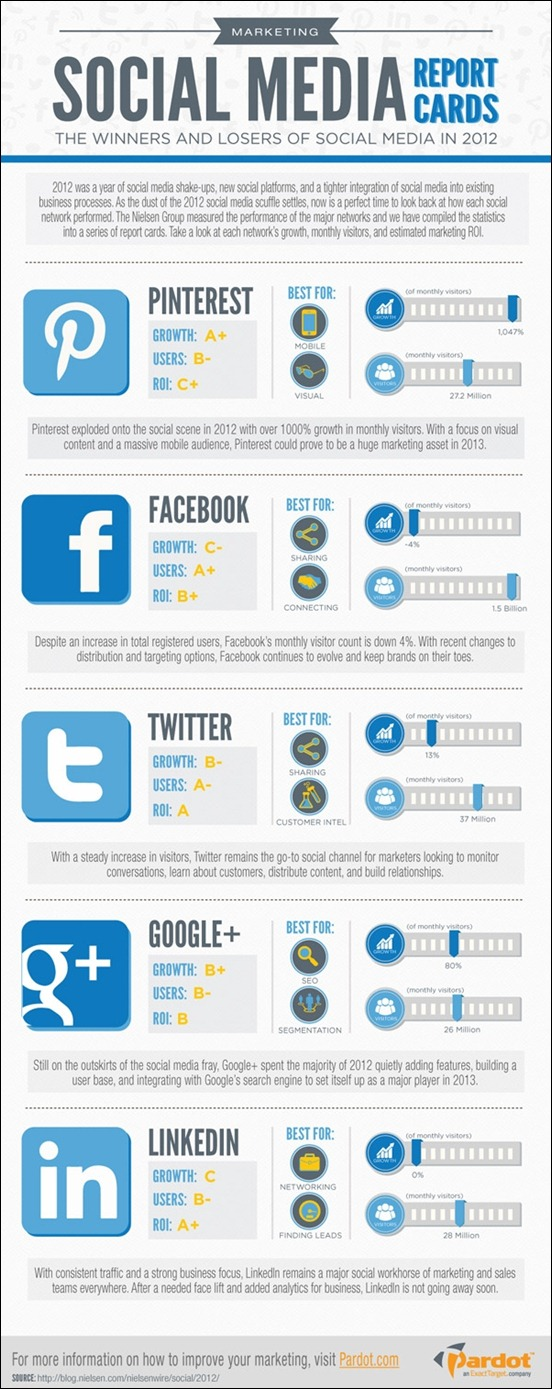 winners-and-losers-of-social-media-in2012