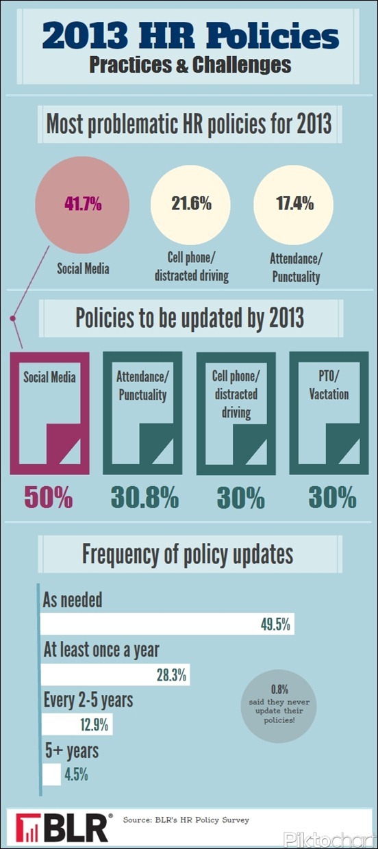 hr-focused-on-social-media-policies-for-2013