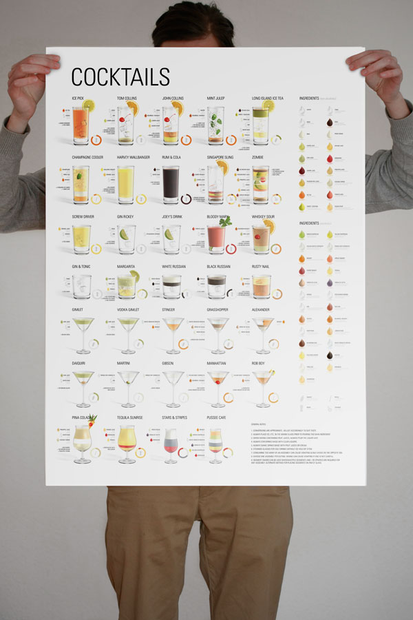 COCKTAILS – <u><u><u><u>poster</u></u></u></u> Print Inspiration